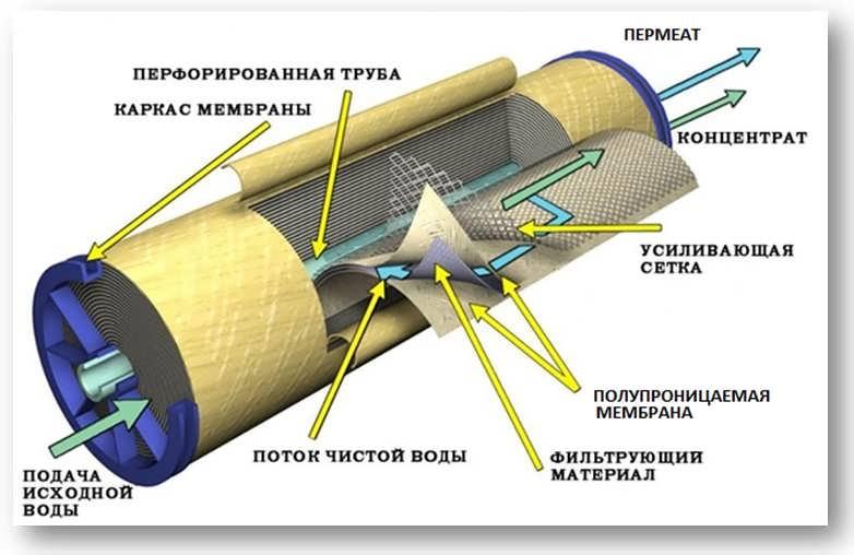 Фильтр системы обратного осмоса