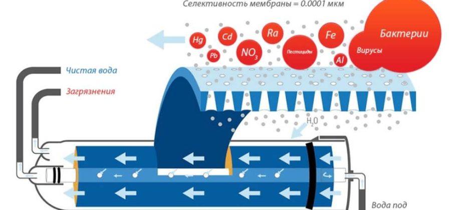 Что такое обратный осмос, принцип действия метода очистки воды