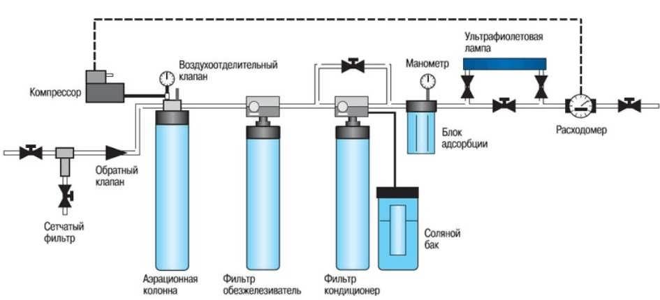 Схема очистки воды из скважины озоном