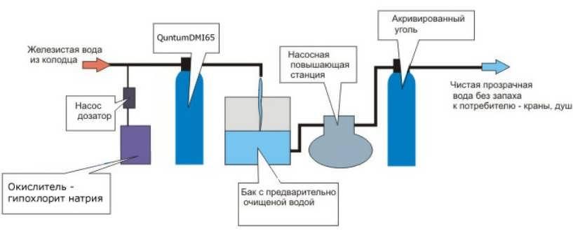 Система очистки гипохлоритом натрия