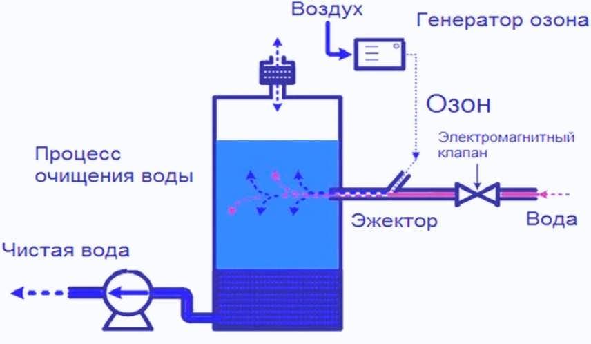Система удаления сероводорода из воды