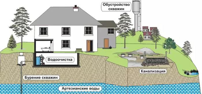 закон о недрах скважины на воду